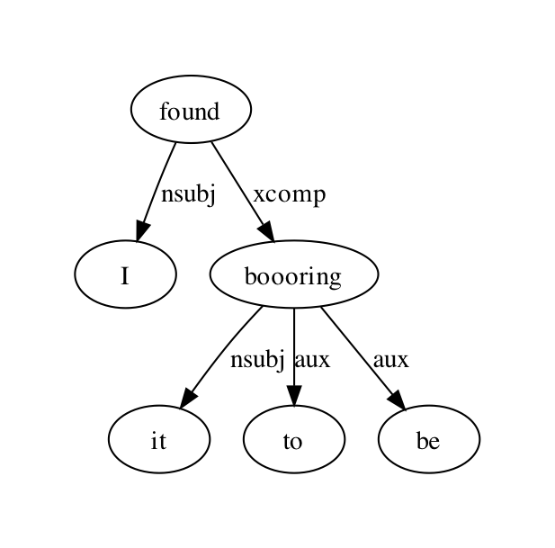 figures/deptree-sample03.png