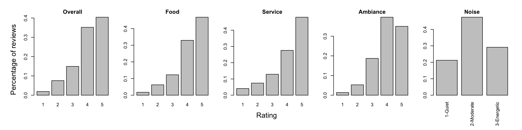 figures/opentable-ratings.png