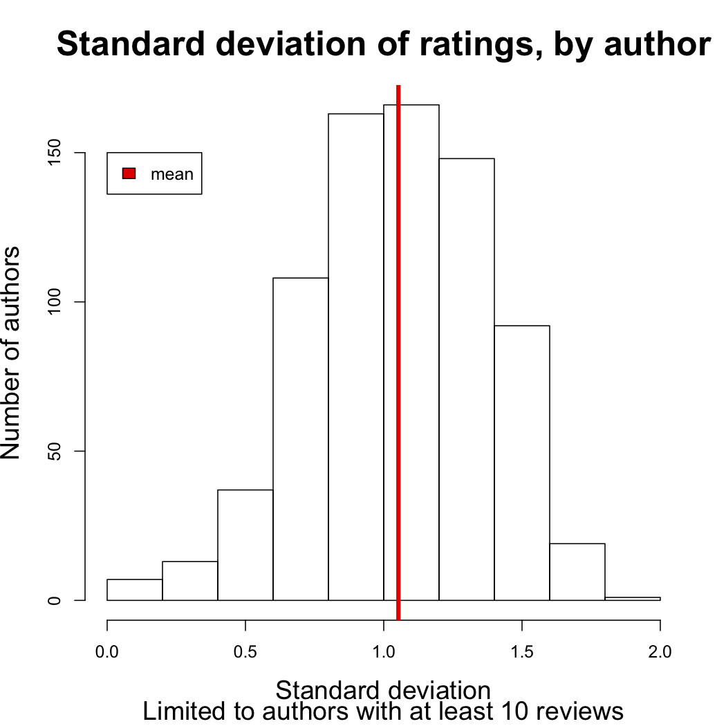 figures/rating-sd-by-author.png