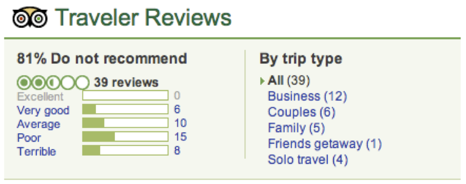 figures/review-dist-tripadvisor.png