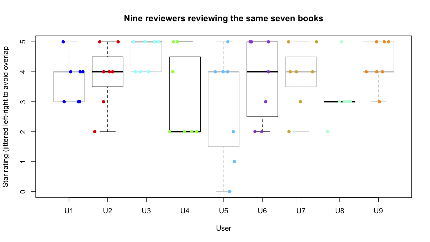 figures/reviewer-comparisons.png