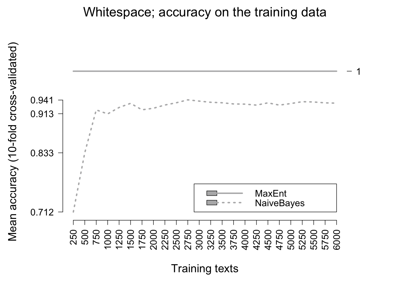 figures/traineval-opentable-whitespace.png